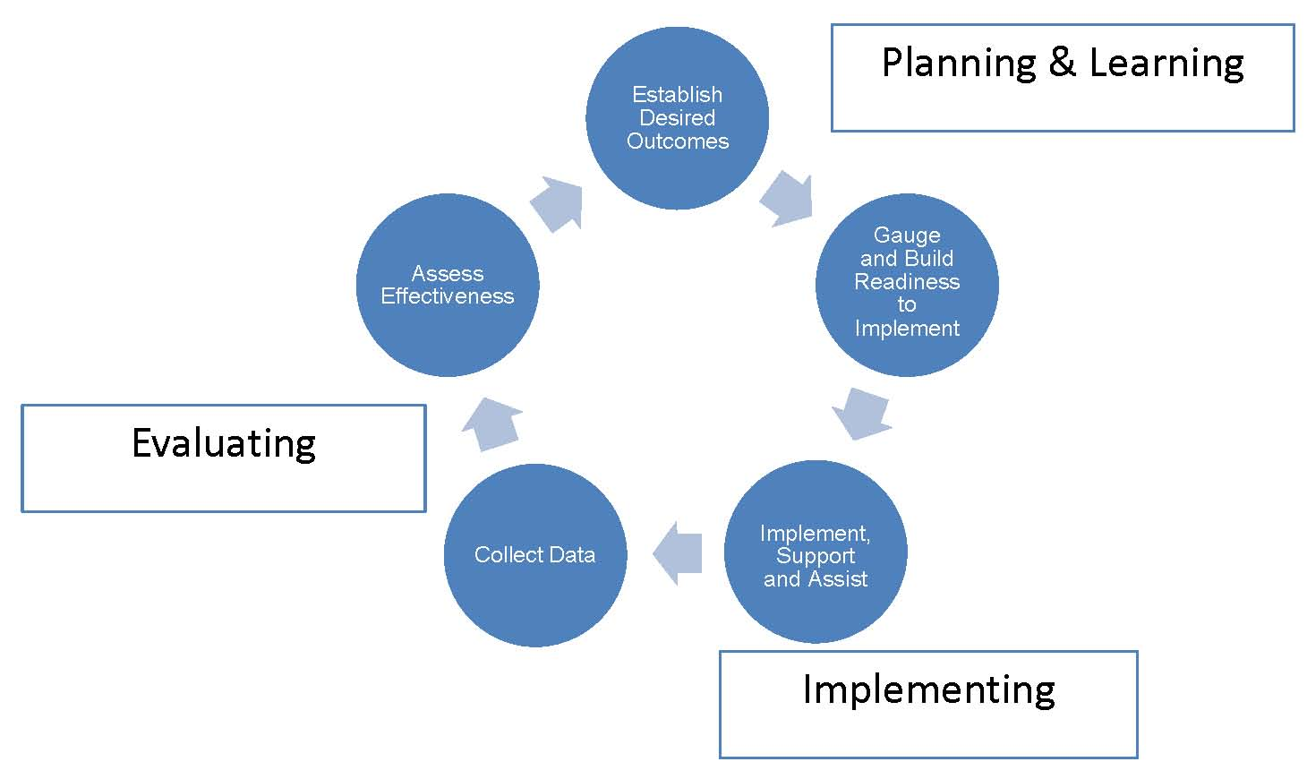 Defined process of: planning and learning, implementing, and evaluating