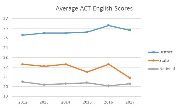 Average ACT English Scores