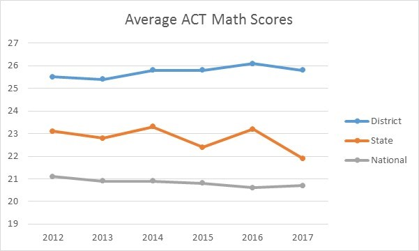 Average ACT Math Scores
