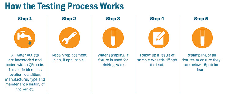 5 Steps of water sampling process infographic
