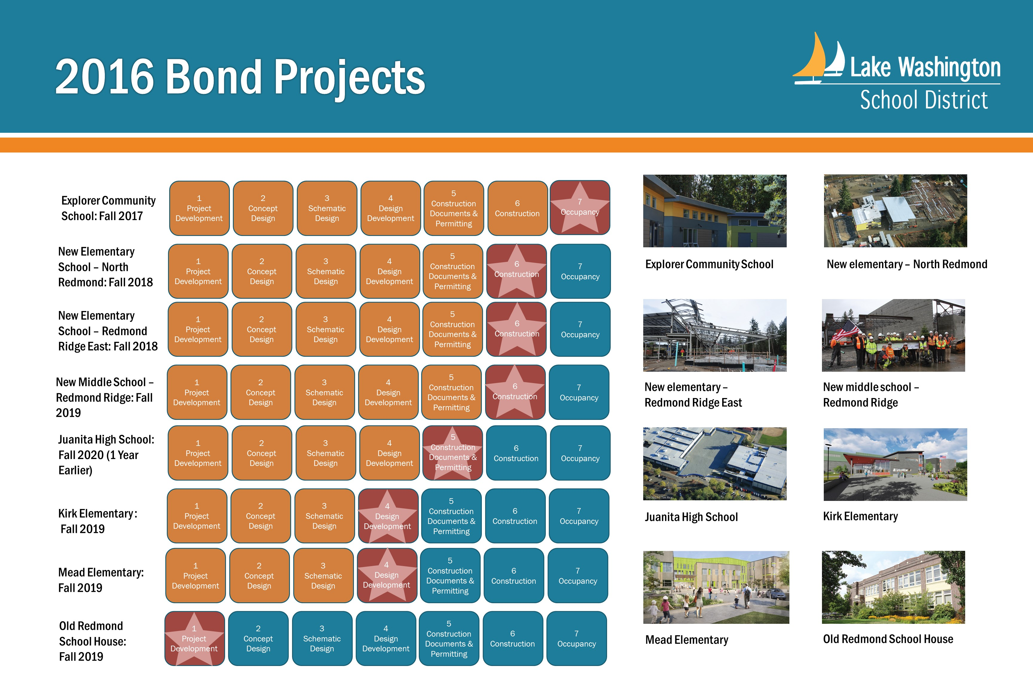 Status of 2016 Bond Projects as of January 2018