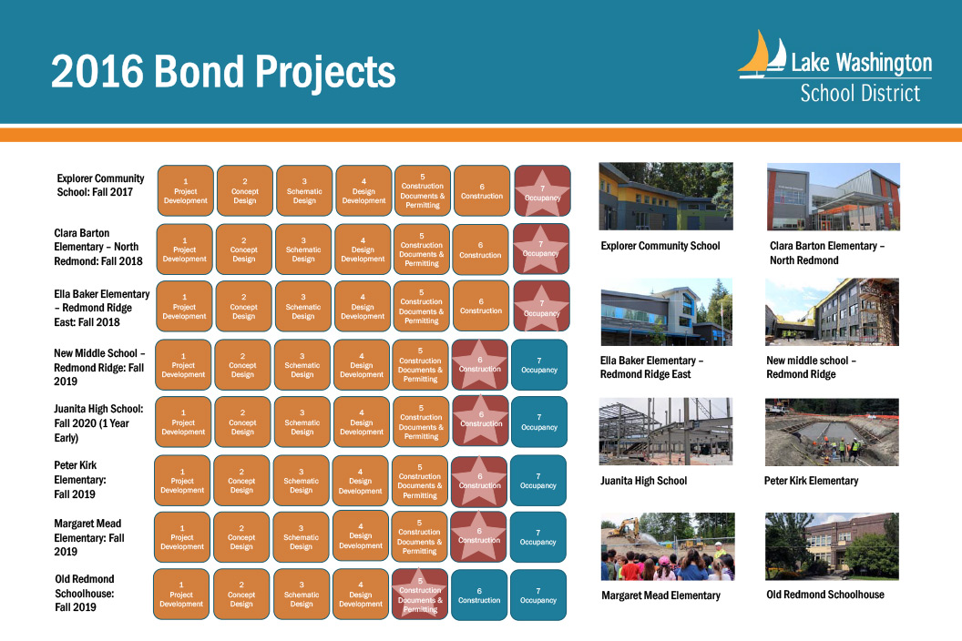 Status of the 2016 Bond Projects as of June 2018