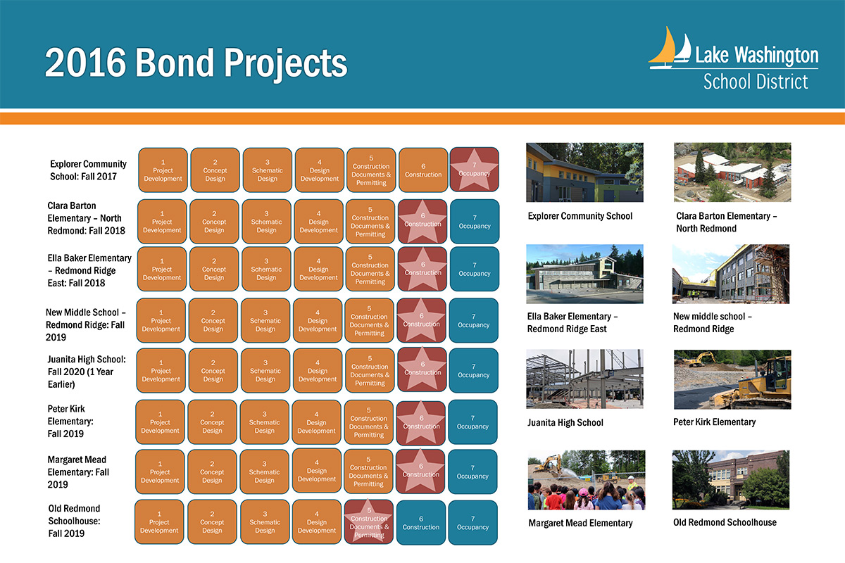 Status of 2016 Bond Projects as of June 2018