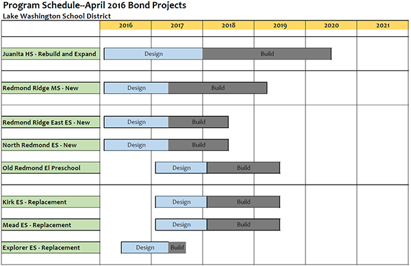 2016 Bond Construction Program Schedule